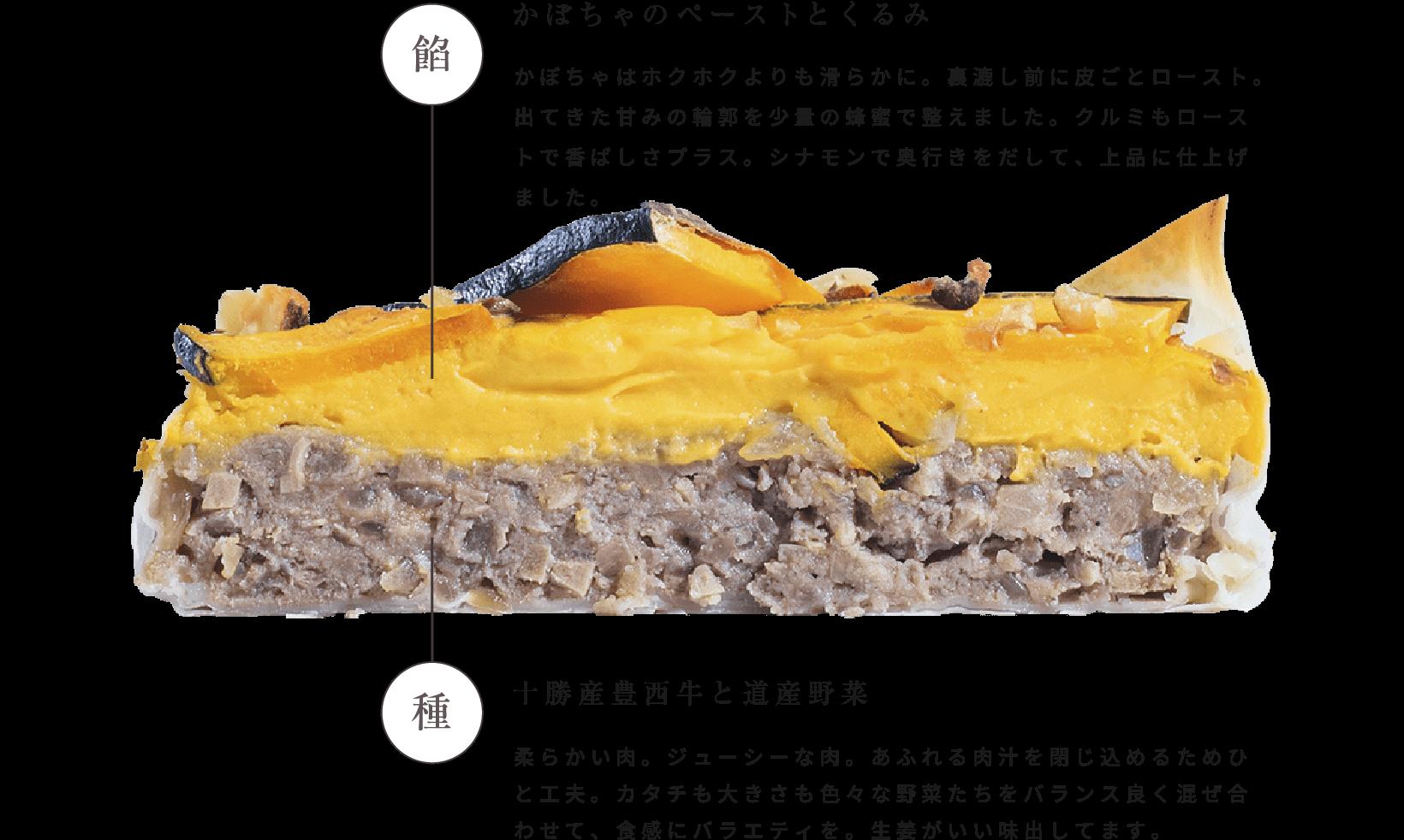 餡 北海道産えびす南瓜とくるみ かぼちゃはホクホクよりも滑らかに。裏漉し前に皮ごとロースト。出てきた甘みの輪郭を少量の蜂蜜で整えました。クルミもローストで香ばしさプラス。シナモンで奥行きをだして、上品に仕上げました。種 十勝の豊西牛と道産野菜 柔らかい肉。ジューシーな肉。あふれる肉汁を閉じ込めるためひと工夫。カタチも大きさも色々な野菜たちをバランス良く混ぜ合わせて、食感にバラエティを。生姜がいい味出してます。
